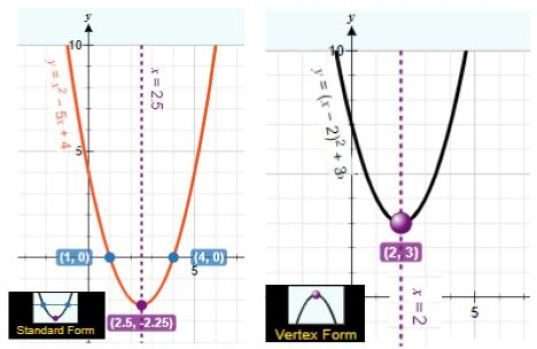PhET Quadratics Explorer