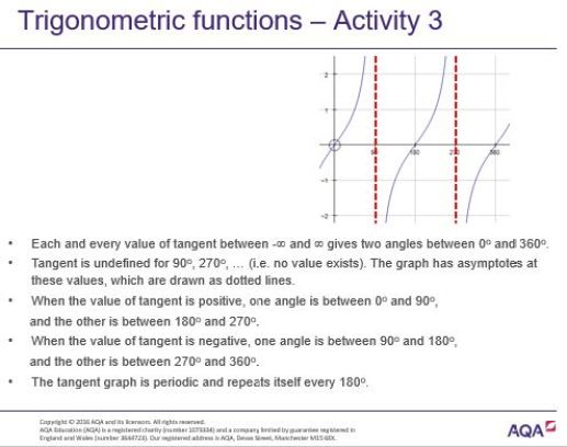 AQA Ppt Further Graph Sketching