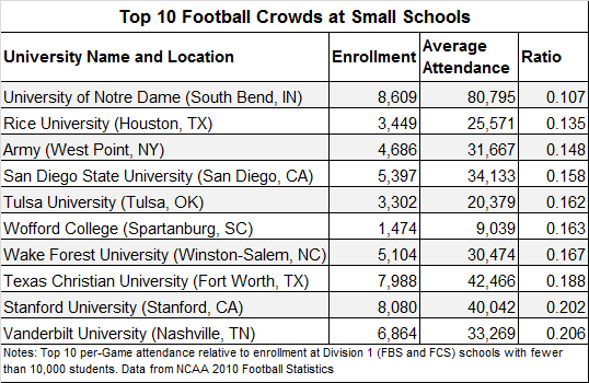 Top Ten Small Colleges with Great Football Crowds ...