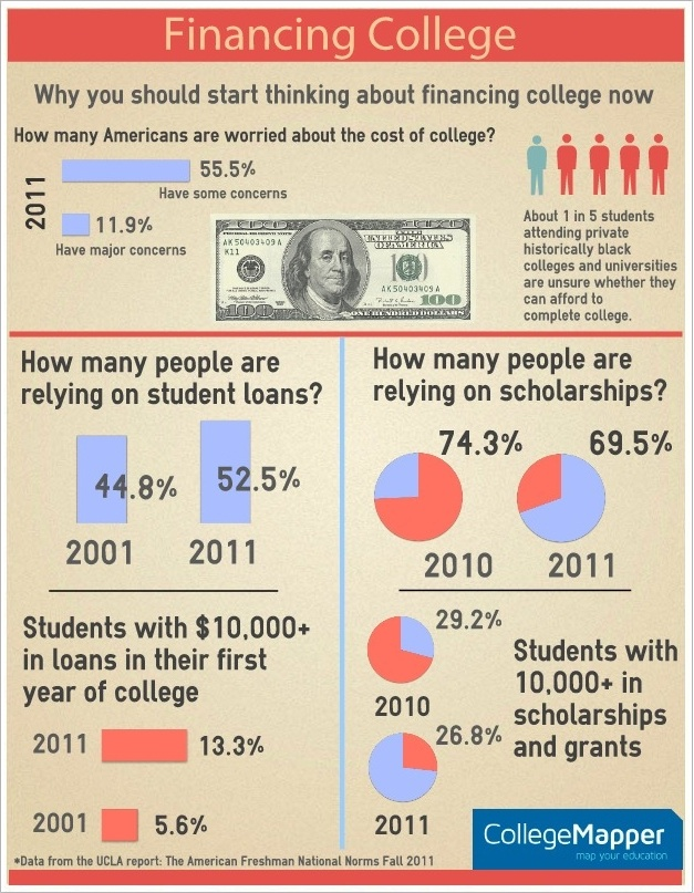 Why you should start thinking about paying for college now