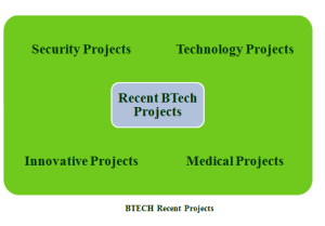 B.TECH COMPUTER SCIENCE PROJECTS