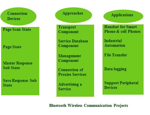 DIGITAL COMMUNICATION PROJECTS