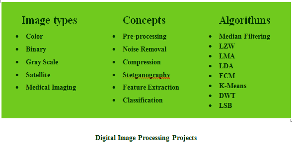 DIGITAL IMAGE PROCESSING PROJECTS USING MATLAB