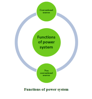IEEE POWER SYSTEM PROJECTS