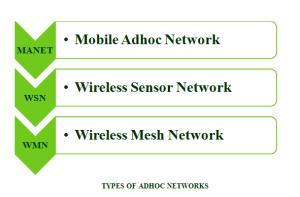 TYPES OF ADHOC NETWORKS