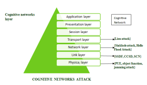 TYPES OF NETWORK LAYERS