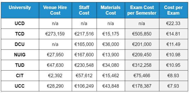 exam costs