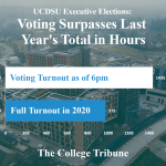 UCDSU Voting Passes 2020 Total Vote After 6 Hours