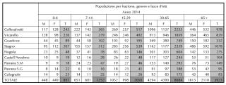 Popolazione per frazione, genere e fasce d'età 2014