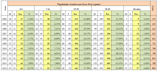 Popolazione straniera per fasce d'età e genere