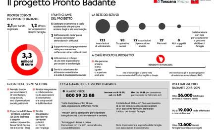 """PROGETTO """"PRONTO BADANTE"""": L'INFOGRAFICA DELLA REGIONE"""