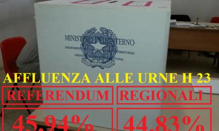 COMUNE COLLIGIANO, AFFLUENZA ALLE URNE ALLE 23: REFERENDUM AL 45,94% – ELEZIONI REGIONALI 44,83%