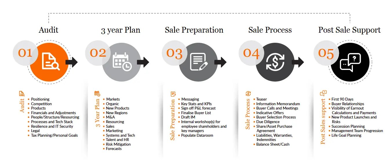 The Sales Process - Collingwood Advisory