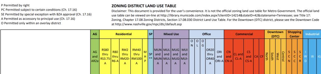 Zone Designations