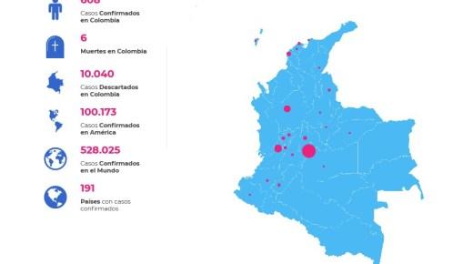 Aantal Corona-besmettingen in Colombia stijgt naar 608