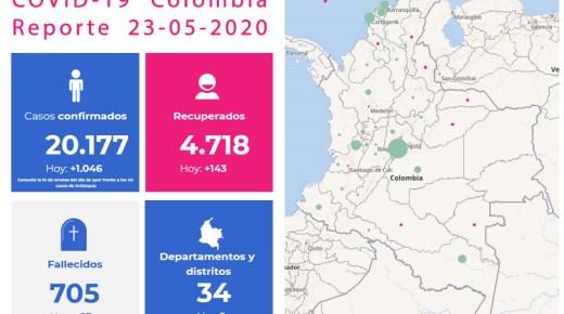 Colombia registreert hoogste aantal besmettingen in één dag