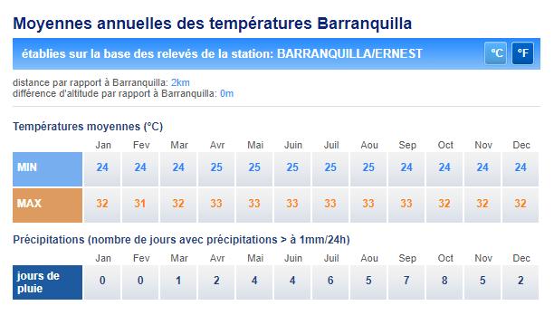 barranquilla températures