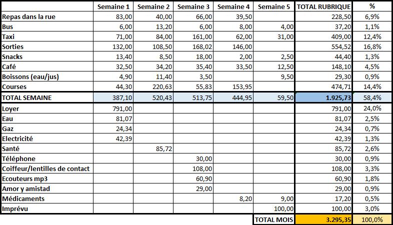 dépenses en Colombie 1 mois