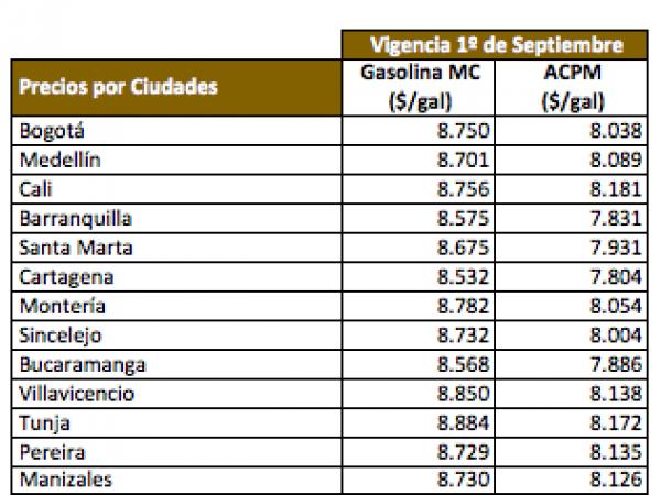 gasolina precios colombiano indignado