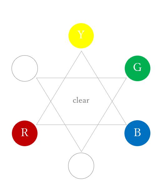 セカンダリーカラーのグリーン(カラーセラピーの色相環)