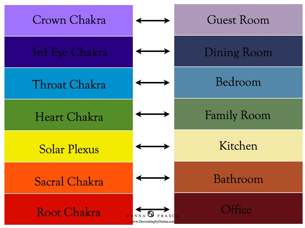 Decorating With The Chakras In Mind