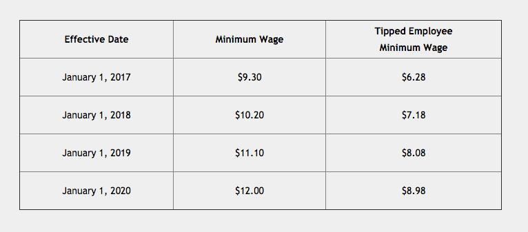 Colorado minimum wage