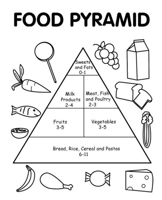 food pyramid coloring printable page