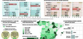El 66% de los niños de Cádiz tiene móvil