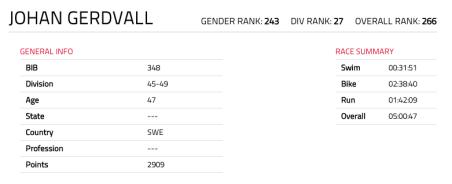 Johan Gerdvalls resultat Ironman 70.3 Jönköping 2018
