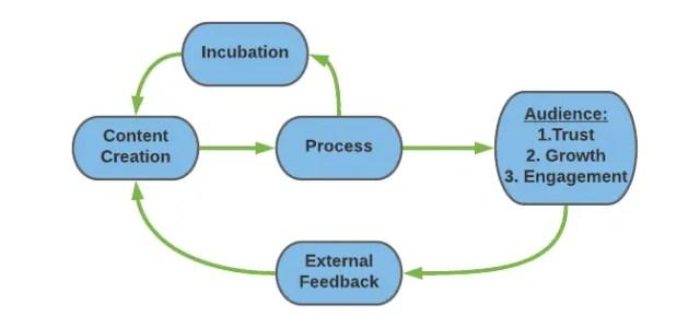 feedback loop fro content