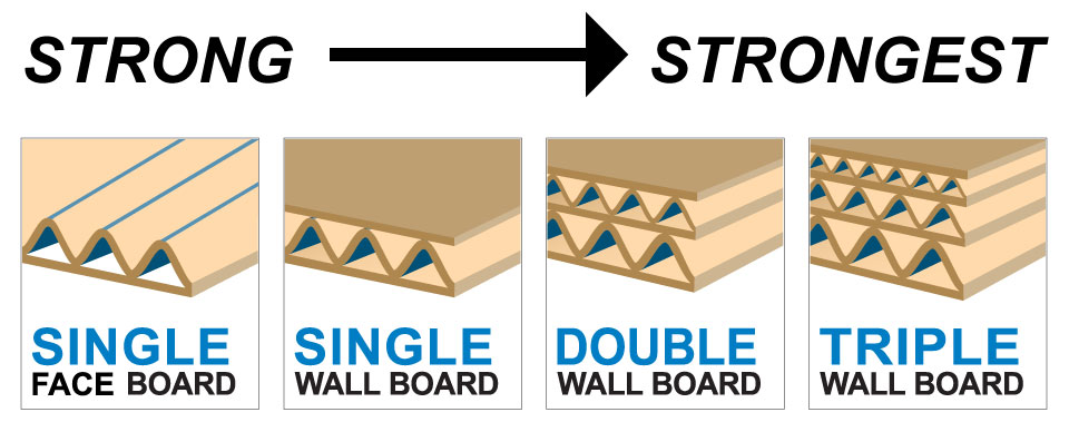 board strength for boxes