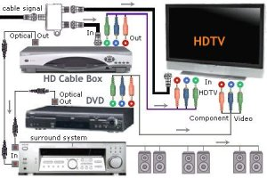Connection diagram HDTV video DVD surround sound system