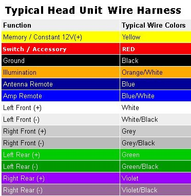 car_audio_typical_hu_wiring_colors?resize=372%2C383 wiring diagram for kenwood auto radio readingrat net auto radio wire harness at crackthecode.co