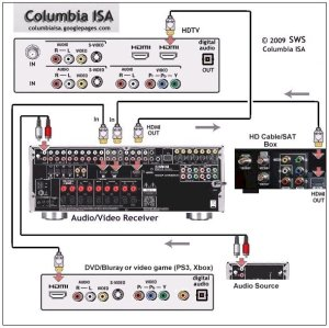 wiring diagrams dvd satellite tv av receiver