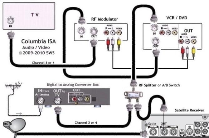 satellite receiver diagram   wiring diagram portal  •
