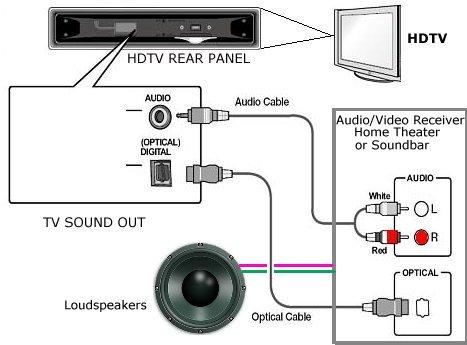 digital audio cable wiring diagram  wiring diagram load