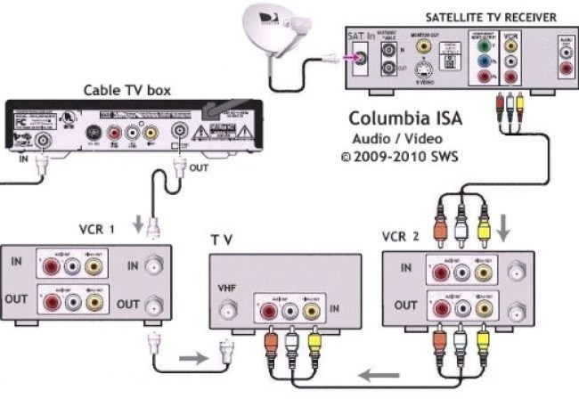 wiring hookup diagrams  connect tv with both satellite and