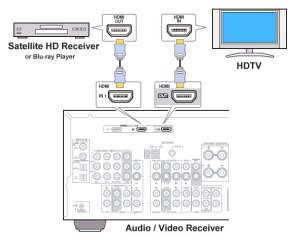 How to hookup Audio Video Receiver