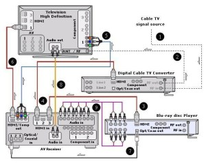 wiring diagrams hookup Bluray HDTV digital cable box