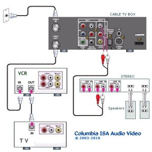 Tv Vcr Cable Box Hook Up Diagrams   Wiring Diagram And