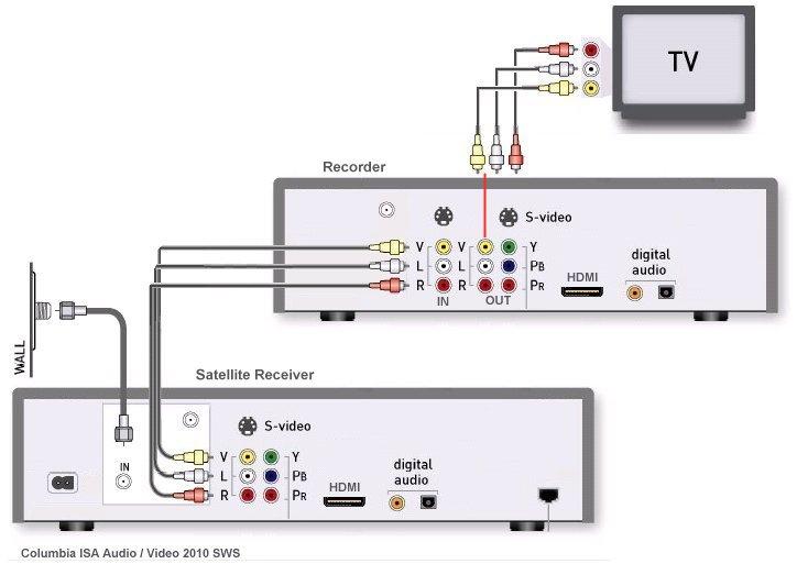 diagram_satellite_dvd_tv?resize=665%2C480 wiring diagram for satellite dish dish wiring diagrams dish image,Dish Wiring Installation