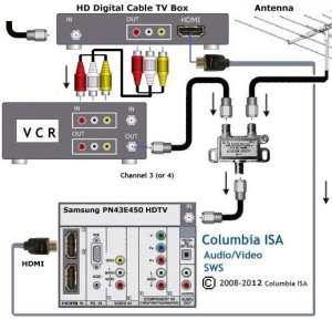 Diagram to hoookup VCR, Cable box and antenna to HDTV (DVD