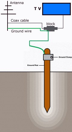 TV Broadcast Antenna and CATV coaxial cable Grounding