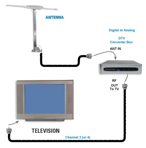 rv cable and satellite wiring diagram wiring diagram hook up diagram rv tv digital converter satellite