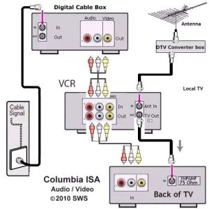 Tv Vcr Cable Box Hook Up Diagrams | Wiring Diagram And