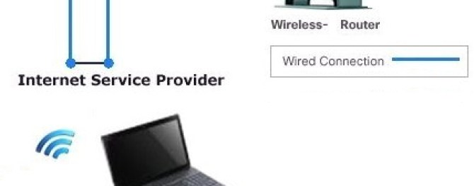 how to setup wireless internet at home wireless router setup