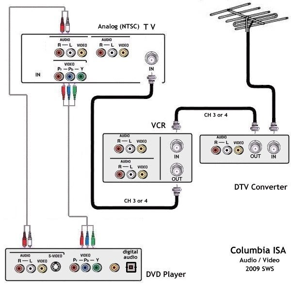 hdmi cable wiring diagram with Hd Direct Tv With Hdmi Connections Wiring Diagram on Scart Wiring further 32 Lg Tv Schematic Diagram besides Vga2bnc also Raspberry Pi Modmypi Case Motorola Atrix also Samsung Headphone Cable Wiring Diagram Wiring Diagrams.