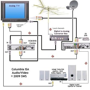 wiring diagrams hookup dvd vcr TV hdtv satellite cable
