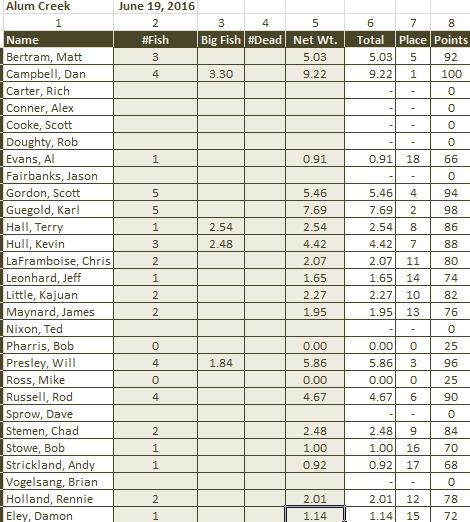 Alum Results