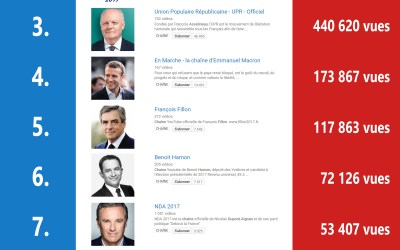 Palmarès des chaines YouTube des candidats à l'élection #Presidentielle2017